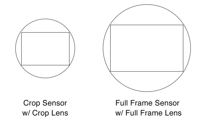 Crop Sensor with Crop Lens and Full Frame Sensor with Full Frame Lens