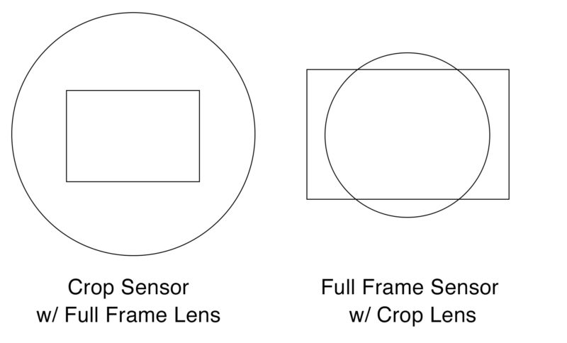 Crop Sensor with Full Frame Lens and Full Frame Sensor with Crop Lens
